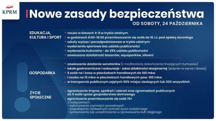 COVID-19 Nowe zasady bezpieczeństwa obowiązujące od 24 października